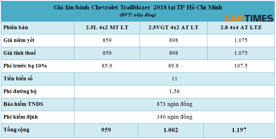 Giá lăn bánh xe Chevrolet Trailblazer 2018 tại TP Hồ Chí Minh