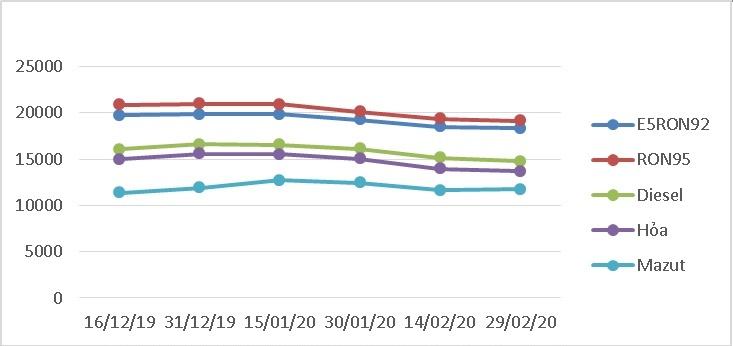 Biến động giá bán lẻ xăng dầu trong nước tháng 12/2019-02/2020