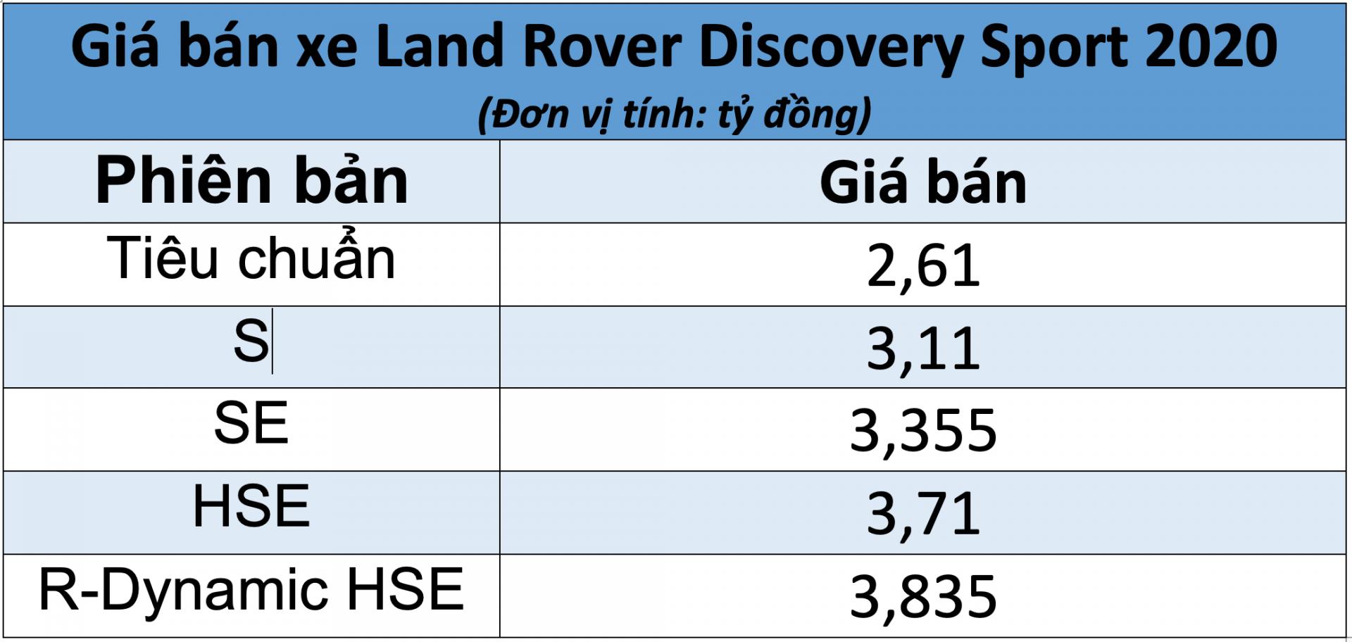 Giá bán xe Land Rover Discovery Sport 2020