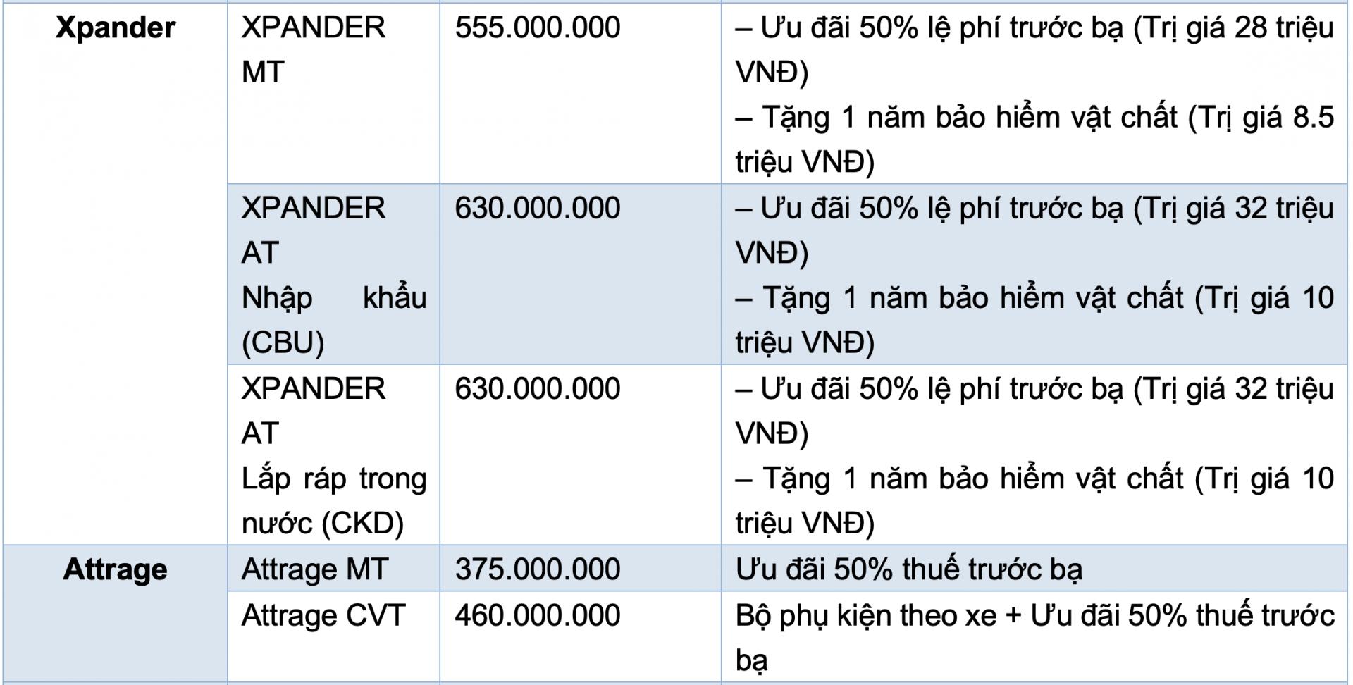 Bảng giá xe Mitsubishi
